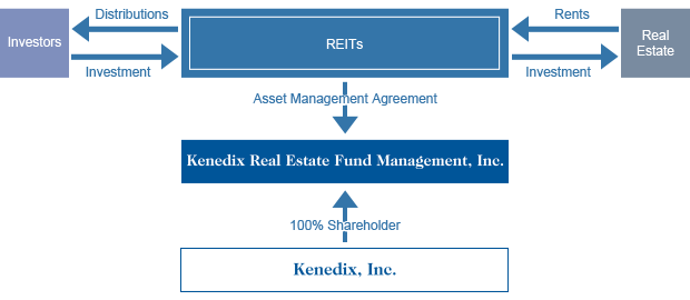 Structure of Real Estate Funds